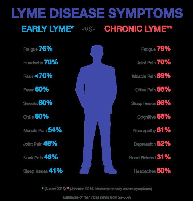 Lyme disease, in Australia?